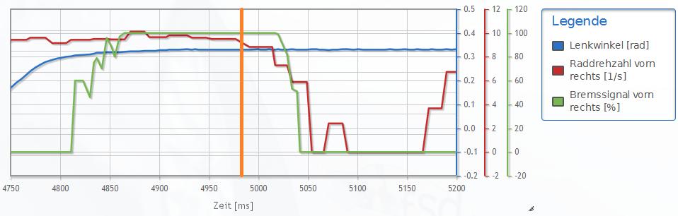 Diagramm Bremssignal