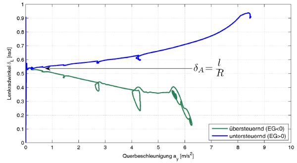 Lenkradwinkel als Funktion der Querbeschleunigung während einer statischen Kreisfahrt (R=100m, iL=20, l=2.67m) für zwei verschiedene Fahrzeuge (Kringel im Kurvenverlauf  durch Schaltvorgänge hervorgerufen)
