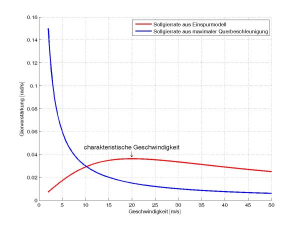 Sollwert der Gierrate für das Modellfahrzeug, einmal aus Querbeschleunigung und ein zweites mal aus dem linearen Einspurmodell