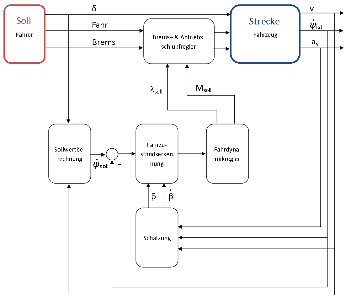 Reglerstruktur für die Fahrdynamikregelung